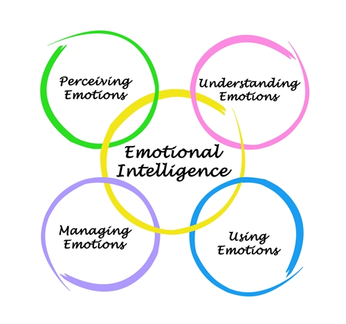 emotion management In her emotion management in the workplace (2005), sharon bolton proposes a  distinction between four types of emotion management: pecuniary, prescriptive,.